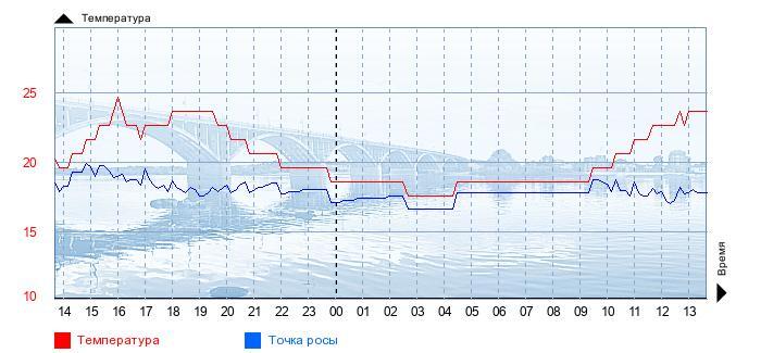GISMETEO RU: Погода в Бийске на сегодня, завтра